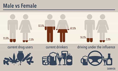 gender and dui