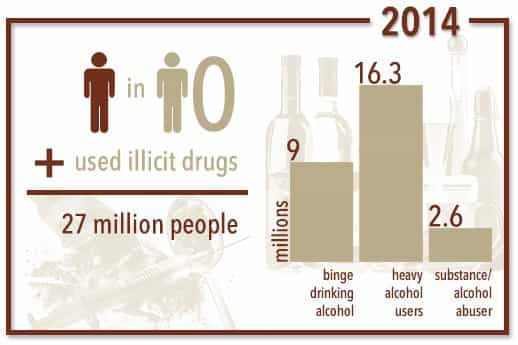 substance abuse stats