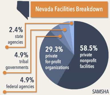 nevada facilities breakdown