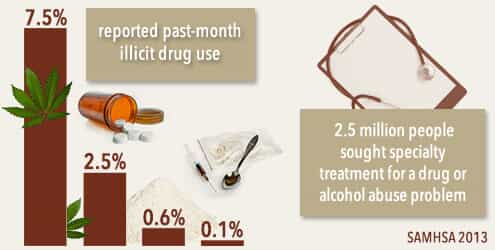 reported substance use