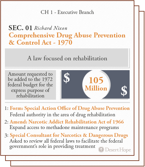 comprehensive drug abuse prevention and control act of 1970