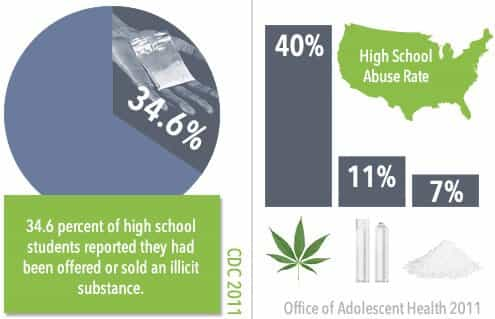 graph showing substance abuse rates in arizona