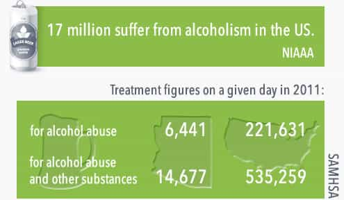 12 million suffer from alcoholism in the united states