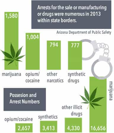 Arizona's arrests for the sale or manufacturing of drugs were numerous in 2013 within state borders