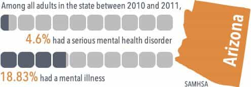 among all adults in arizona between 2010 and 2011, 4.6% had a serious mental helath disorder and 18.83% had a mental illness.
