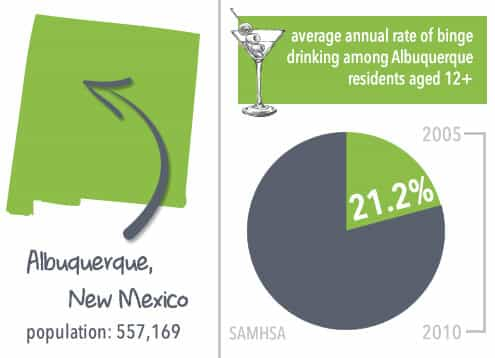 average annual rate of binge drinking among Albuquerque residents aged 12+ is 21.2%