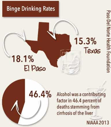 alcohol consumption rates in el paso, texas
