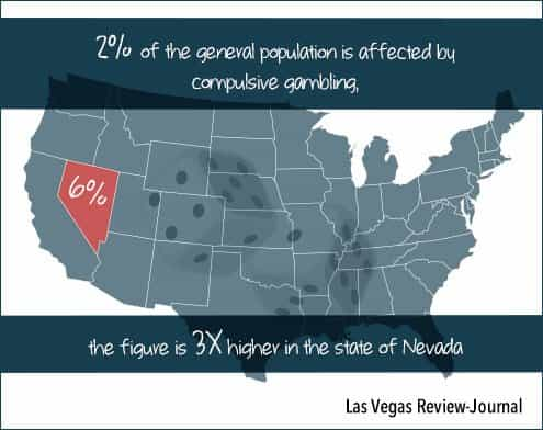 2% of the general population is affected by compulsive gambling, the figure is 3x higher in the state of nevada at 6%.