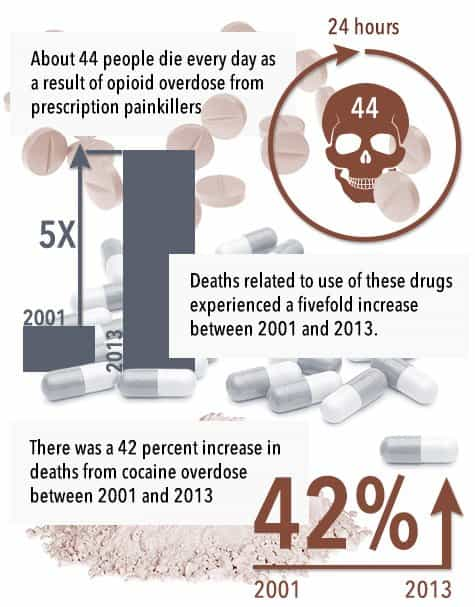 about 44 people die every day as a result of opioid overdose from prescription painkillers