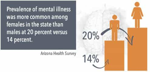 prevalence of mental illness was more common among females in the state than males at 20% versus 14%