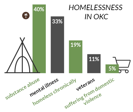graph shows what causes homelessness in oklahoma