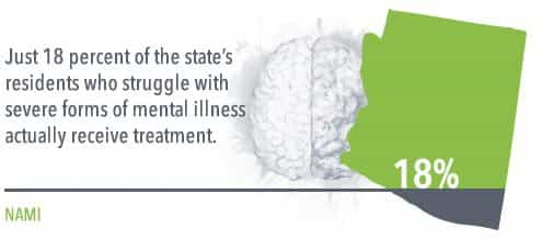 just 18% of arizona's residents who struggle with severe forms of mental illness actually receive treatment