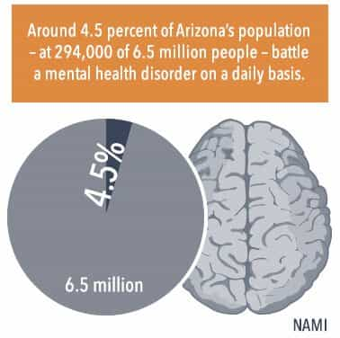 around 4.5% of arizona's population battle a mental health disorder on a daily basis
