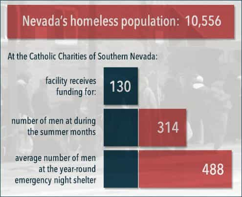 nevada's homeless population at the catholic charies of southern nevada