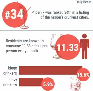 phoenix was ranked 34th in a listing of the nations drunkest cities, residents are known to consume 11.33 drinks per person every month.