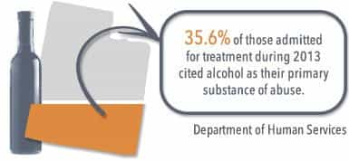 35.6% of those admitted for treatment during 2013 cited alcohol as their primary substance of abuse