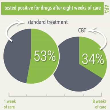 graph showing the percent of people who tested positive for drugs after eight weeks of care