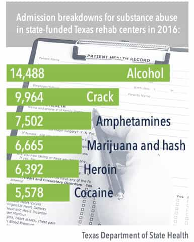 admission breakdowns for substance abuse in state-funded texas rehab centers