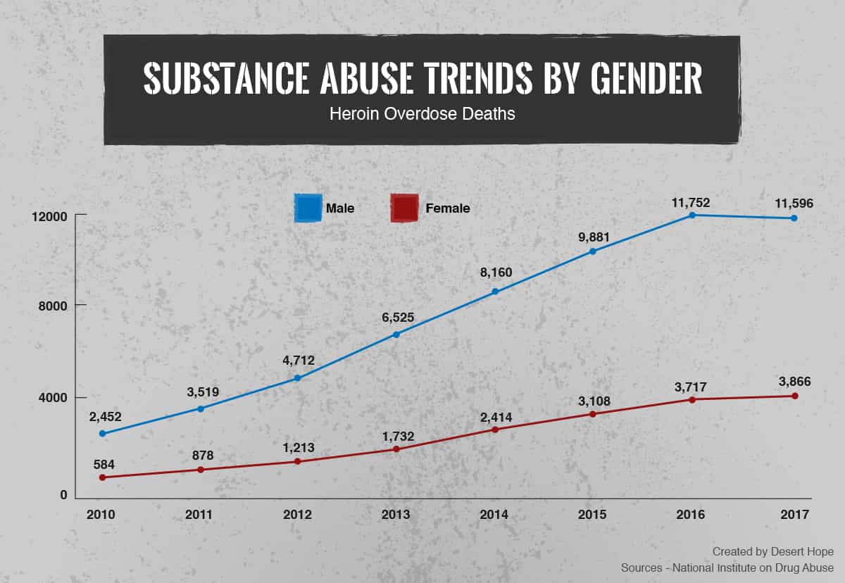 Heroin Overdose Deaths by Gender