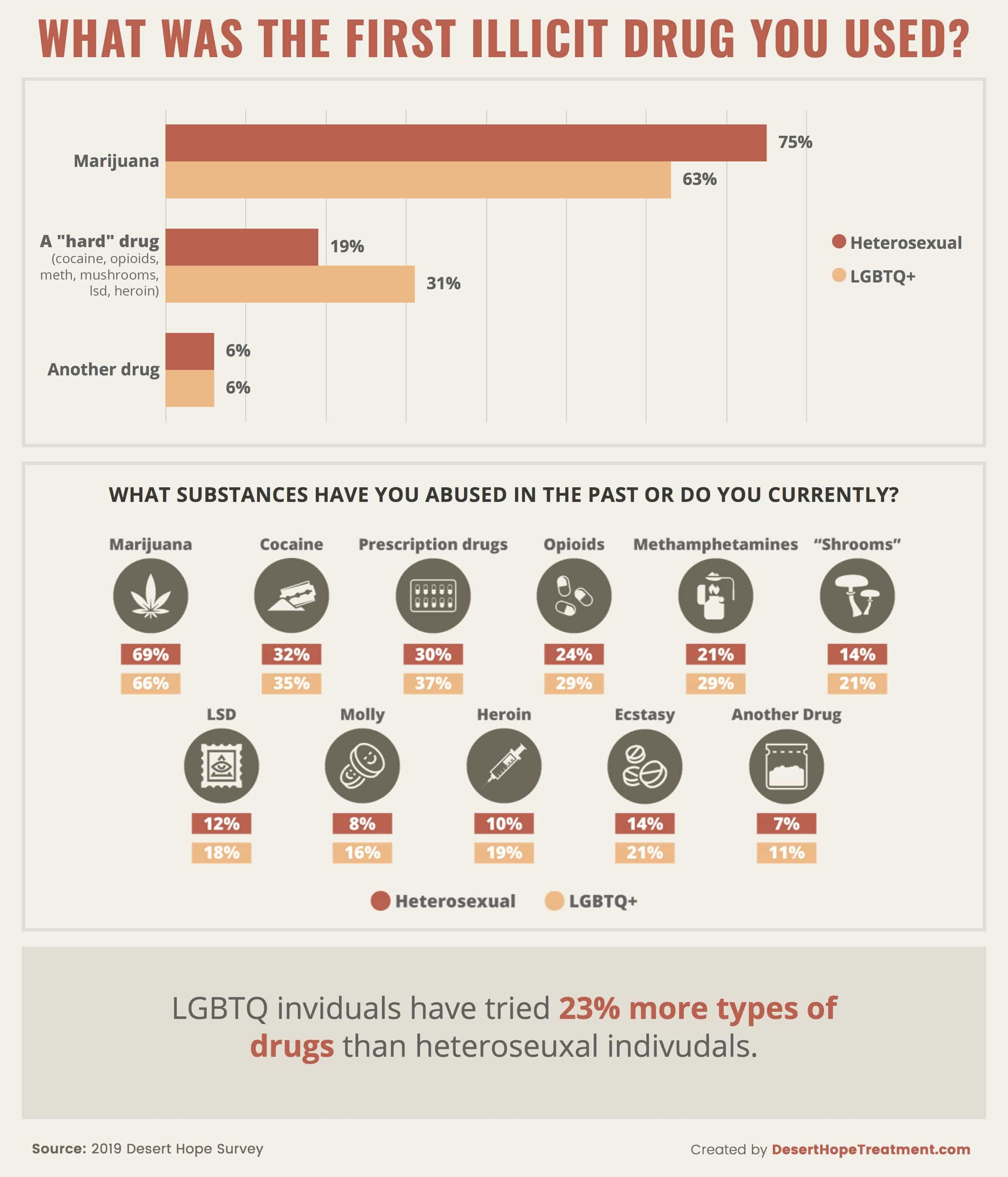 Most Common Drug Trends Within LGBTQ+ Community