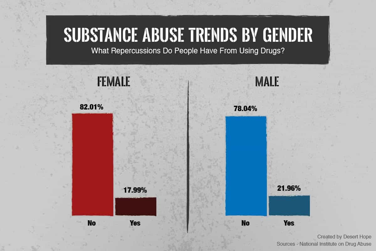 Repercussions From Drug Use by Gender