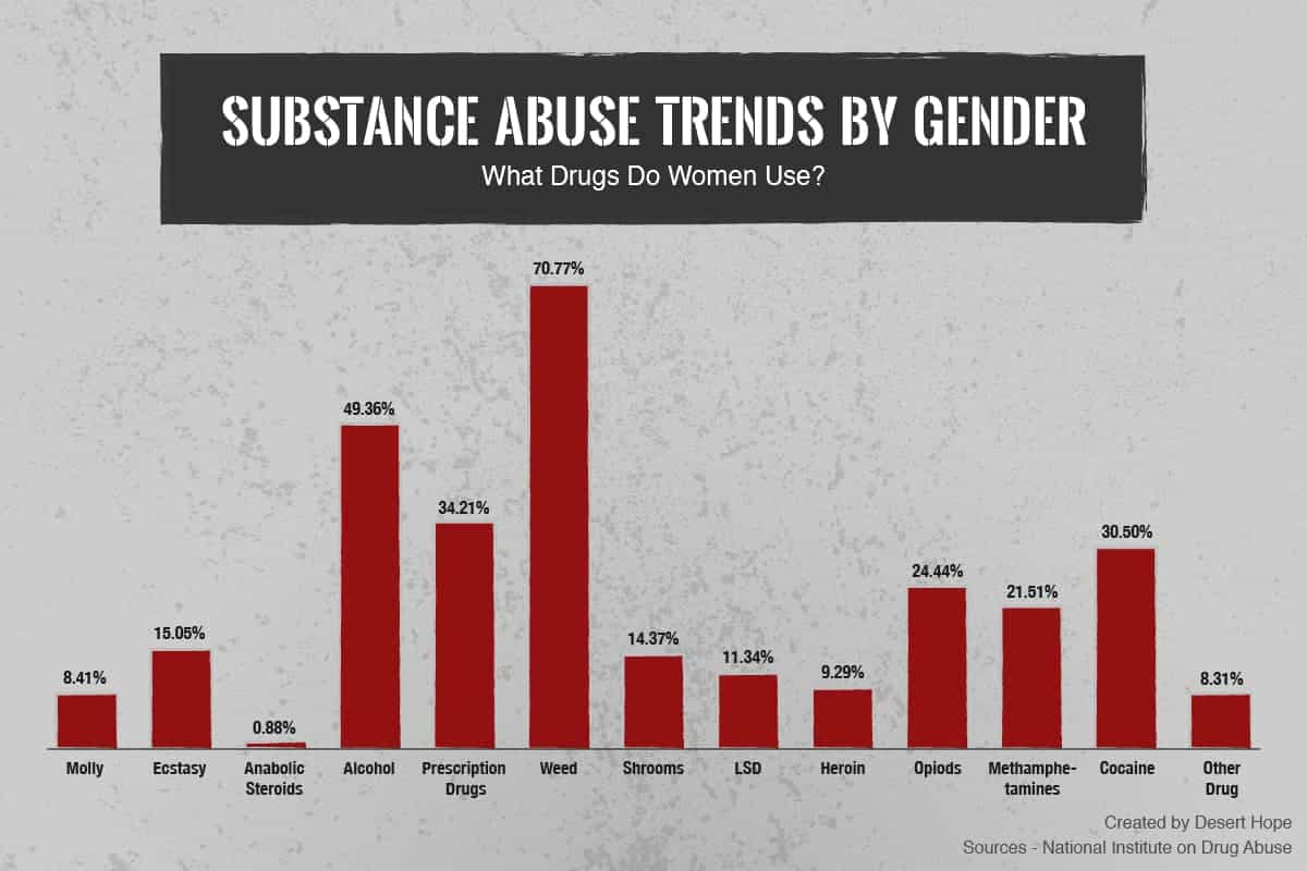 Substance Abuse Statistics For Women