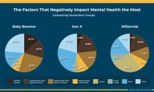 factors negatively impacting mental health chart