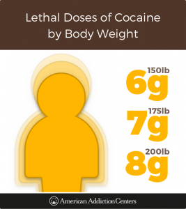 How much cocaine it takes to kill a person by body weight