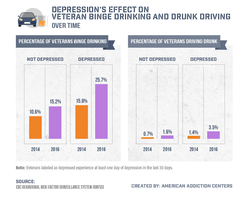 Depression's effect on veteran binge drinking and drunk driving