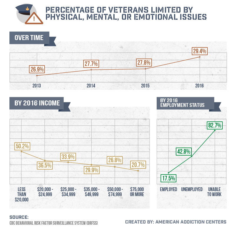 Percentage of veterans limited by physical, mental, or emotional issues.