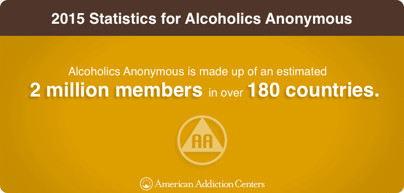 2015 Statistics for Alcoholics Anonymous
