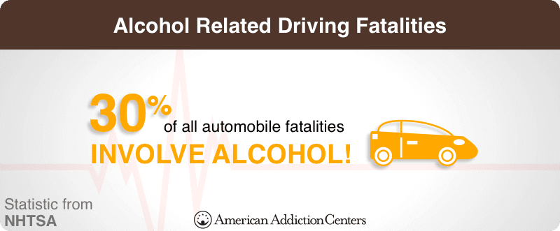 Alcohol Related Driving Fatalities
