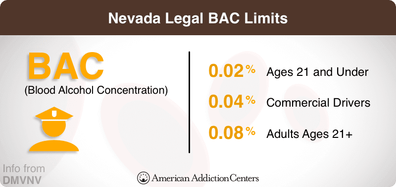 BAC (Blood Alcohol Content) Nevada