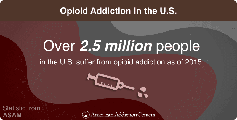Opioid Addiction in the U.S.