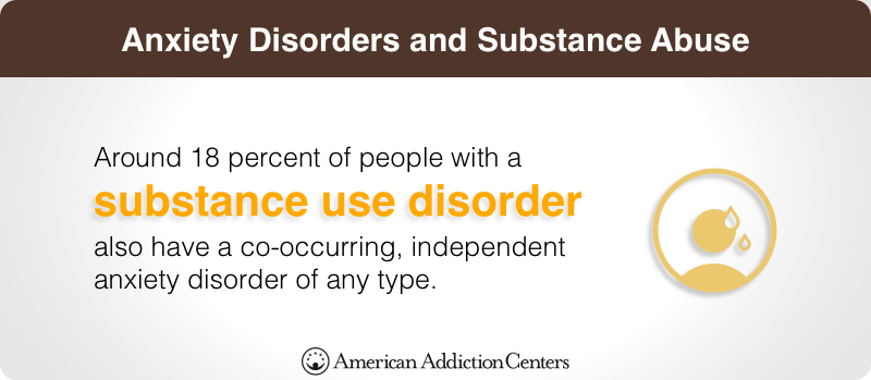 Anxiety Disorders and Substance Abuse