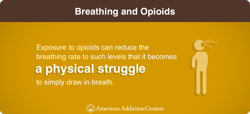 Breathing and Opioids