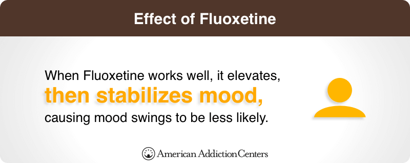 Effect of Fluoxetine
