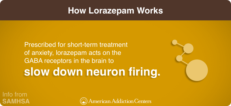 How Lorazepam Works