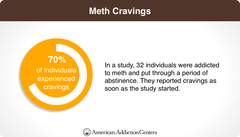 Meth Cravings