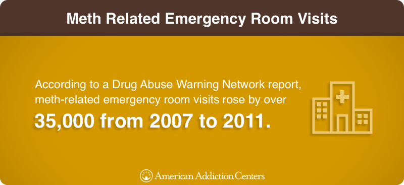 Meth Related Emergency Room Visits