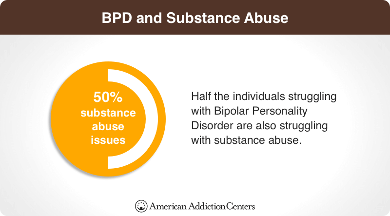 BPD and Substance Abuse