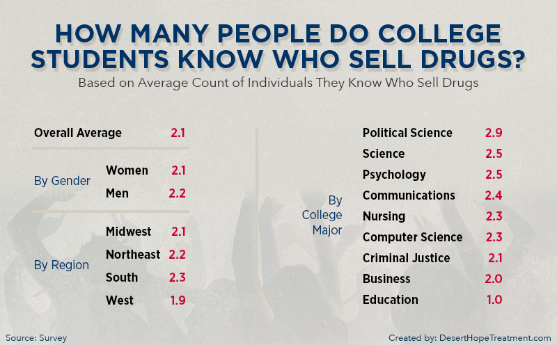 Chart showing how many drug dealers college students know